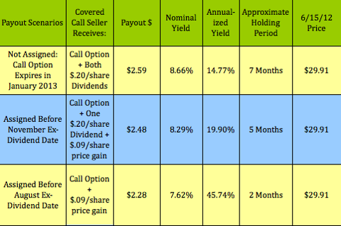 MSFT-CALL-GRID