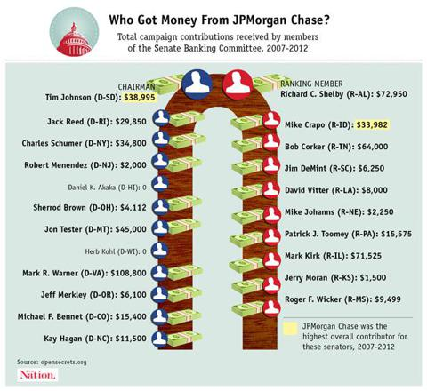 JPMorgan Chase donations to Senate Banking Committee