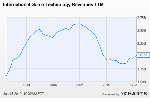 IGT Revenues TTM Chart