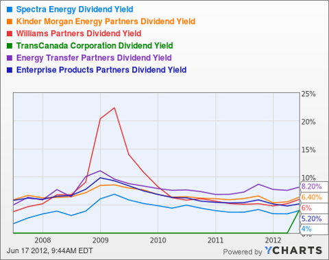 SE Dividend Yield Chart