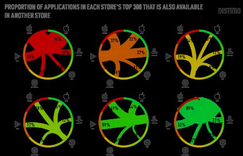 proportion of top apps on each platform