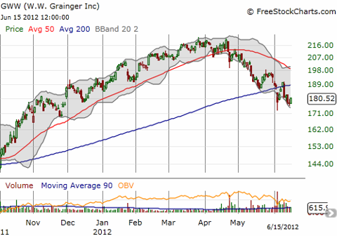W.W. Grainger fails to sustain a comeback from its sympathetic trade with FAST