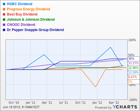 HBC Dividend Chart