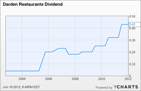DRI Dividend Chart