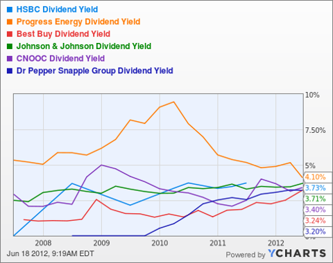 HBC Dividend Yield Chart