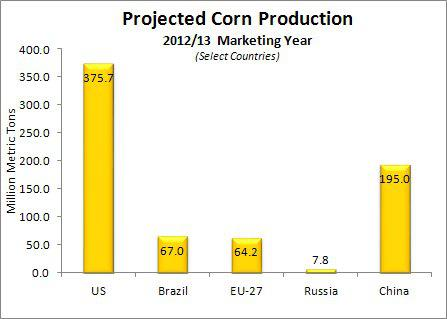 Estimated Corn Production by Country for 2012-13 Mktg Yr.