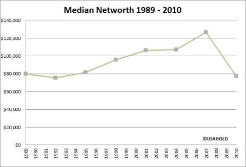 Median Networth Graph
