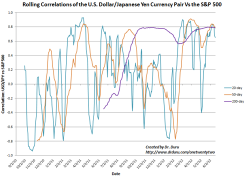 The correlation between USD/JPY and the S&amp;P 500 has already reached an extreme again