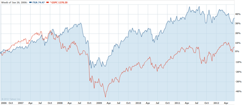 The Australian dollar versus the S&amp;P 500