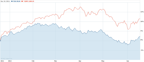 FXA versus the S&amp;P 500 since December, 2011
