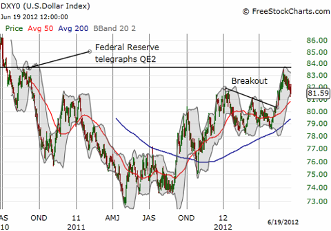 The dollar index continues to fade away from its QE2 reference price
