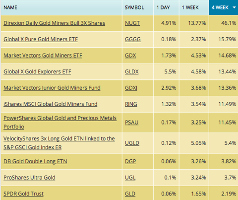 gold mining etf performance