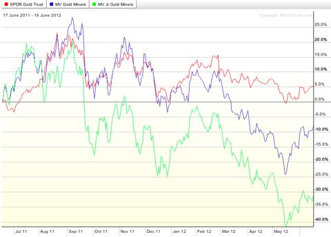 gold miners vs gold chart,