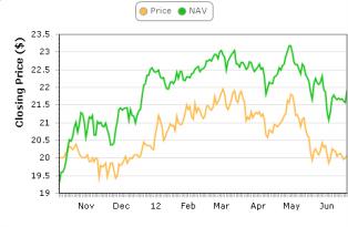 FIF NAV & Price