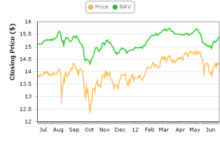 SBW NAV and Price