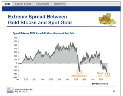 GLD/miner spread