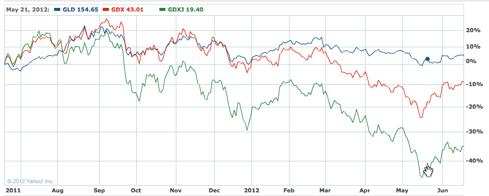 GLD/GDX/GDXJ one-year chart