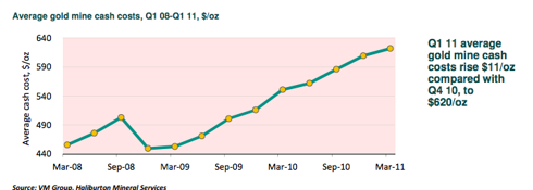 ABN Amro quarterly cash cost chart