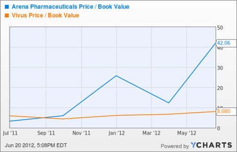 ARNA Price / Book Value Chart