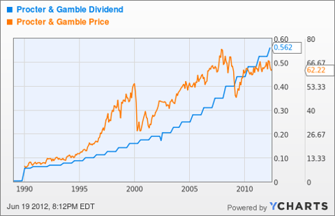 PG Dividend Chart
