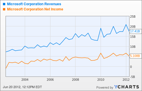 MSFT Revenues Chart
