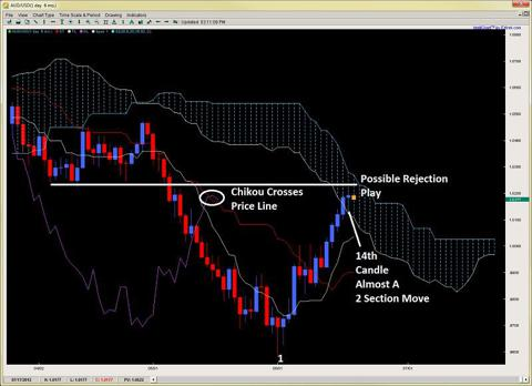 chikou span ichimoku number theory kumo rejection 2ndskiesforex.com june 20th