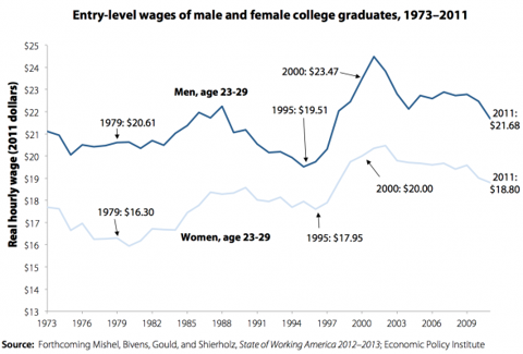 college graduate wages