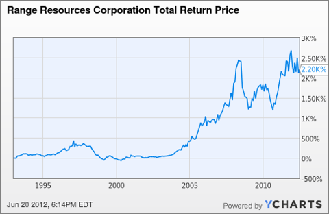 RRC Total Return Price Chart