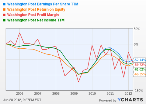 WPO Earnings Per Share TTM Chart