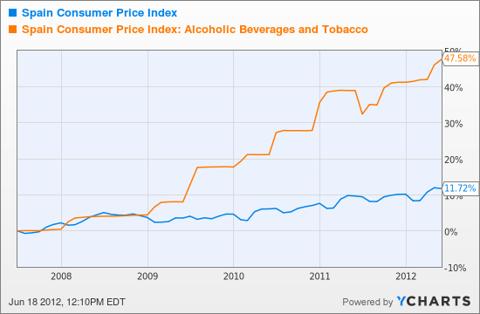 Spain Consumer Price Index Chart
