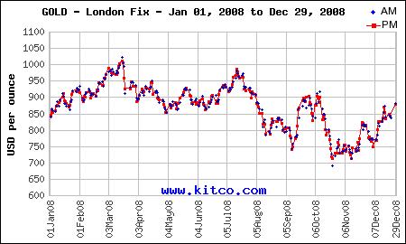 GOLD - 2008 London Fix