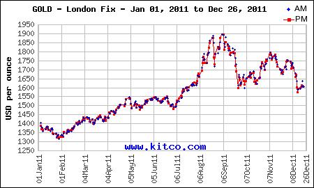 GOLD - 2011 London Fix