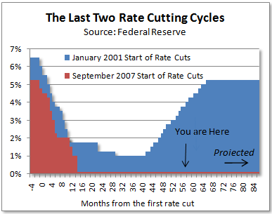 Fed Rate Cutting Cycles