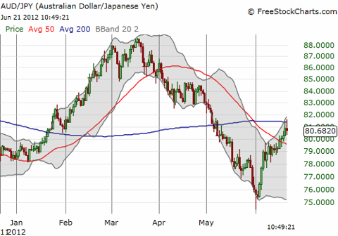 The Australian dollar fades from the 200DMA versus the Japanese yen for the second day in a row (AUD/JPY)