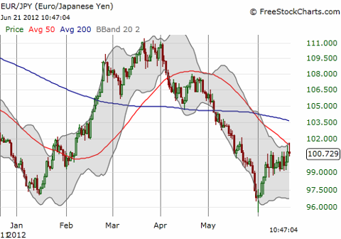 The euro fades away from the 50DMA against the Japanese yen (EUR/JPY) for the second day in a row