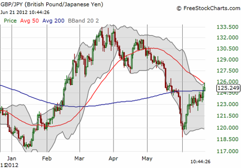 The pound gains again on the yen (GBP/JPY) but fades away from 50DMA resistance