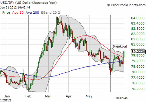 The U.S. dollar breaks out against the Japanese yen (USD/JPY)
