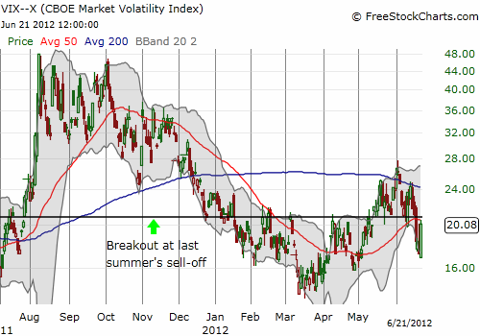VIX rallies back toward the critical 21 level