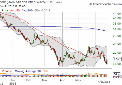 VXX attempts a third bounce from the bottom