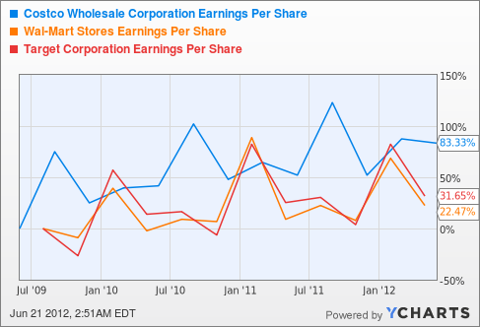 COST Earnings Per Share Chart
