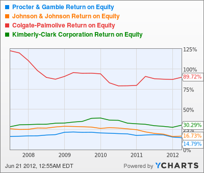 PG Return on Equity Chart