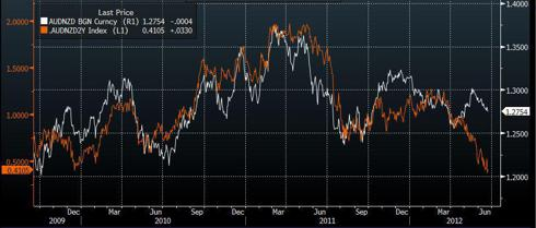 AUDNZD versus AUD and NZD 2 year interest rate differential.
