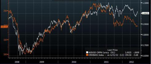 AUDUSD vs Commodity Base Index