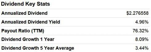 GSK Dividend Key Stats
