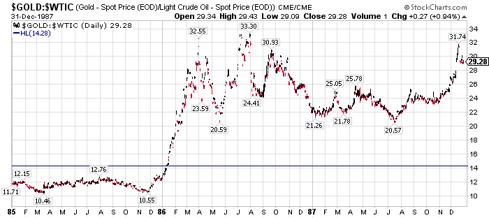 gold/oil ratio 1985-1987