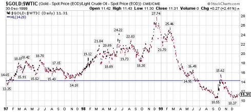 gold/oil ratio 1997-1999
