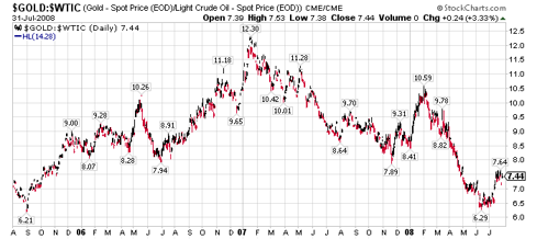 gold/oil ratio mid-2006 - mid-2008