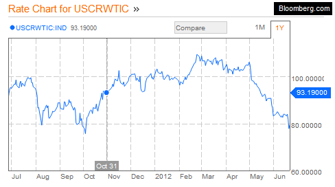 USCRWTIC - Oil Stock