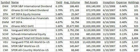International Dividend ETF Comparisons