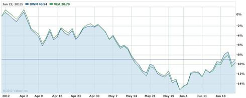 DWM / VEA Correlation Chart